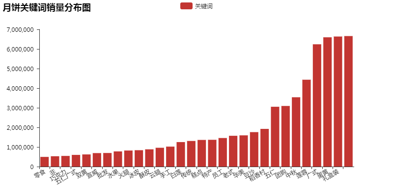 Python分析今年的月饼之王花落谁家?