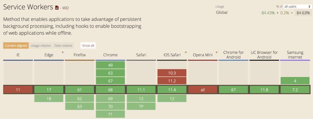 """了解 Chrome 浏览器的十年""""加速""""历程"""