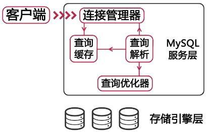 专业解决 MySQL 查询速度慢与性能差