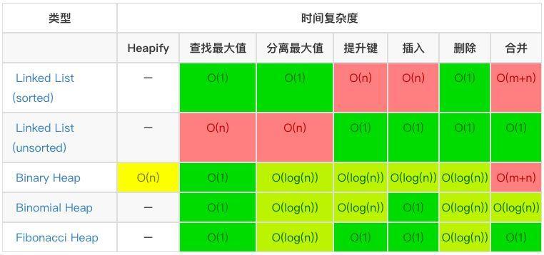 每个程序员都应该收藏的算法复杂度速查表