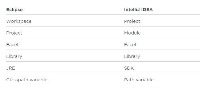 IntelliJ IDEA使用技巧大全,你懂多少?