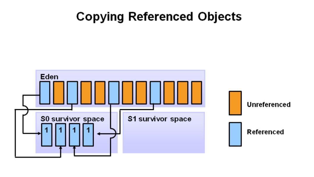 图解 Java 垃圾回收机制