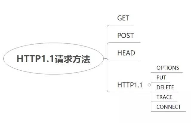 Http协议详解(深入理解)