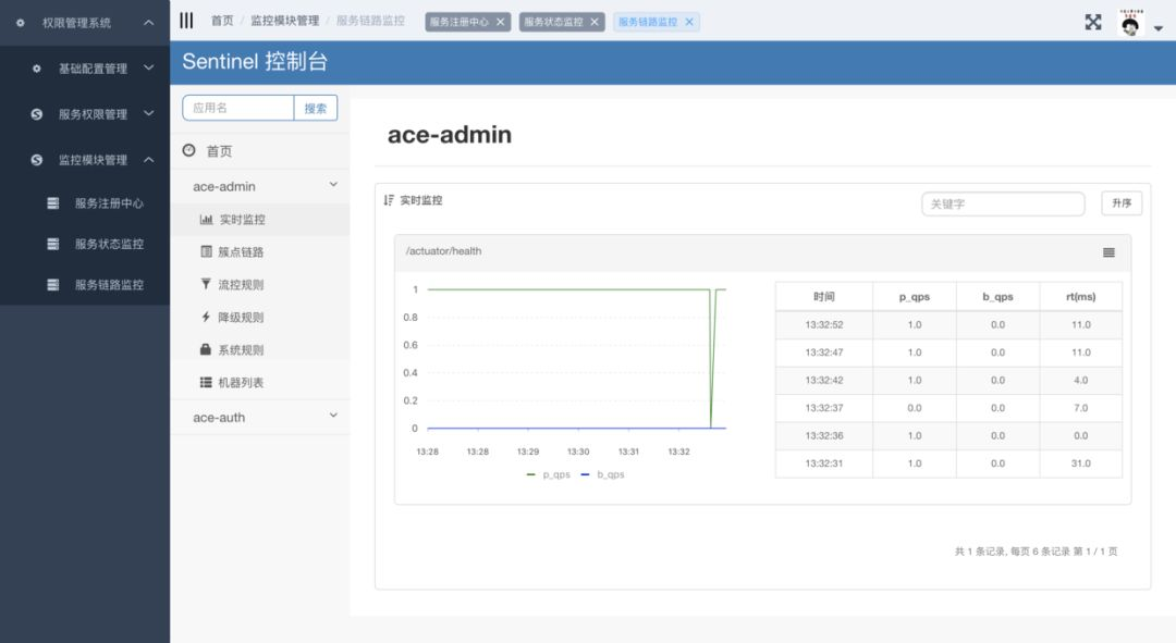 精选13款Spring Boot 优质GitHub开源项目!