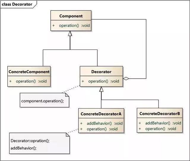 学习 Mybatis 中经典的 9 种设计模式