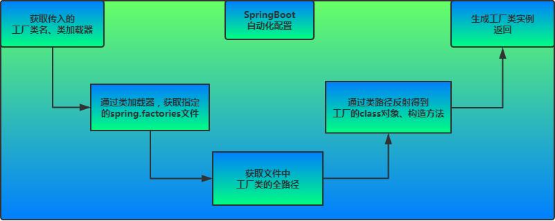 详解Spring boot启动原理