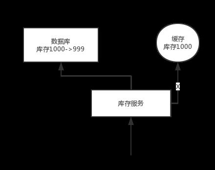 高频面试题:如何保证缓存与数据库的双写一致性?
