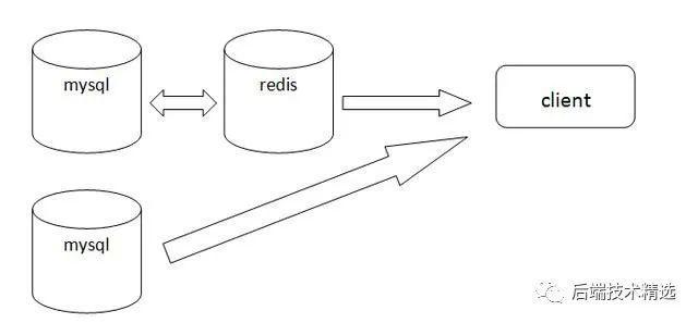 开发点赞功能,用 MySQL 还是 Redis ?