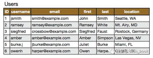 你需要了解的 MySQL 大表优化方案