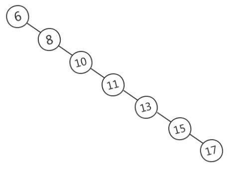 MySQL的索引结构为什么使用B+树?