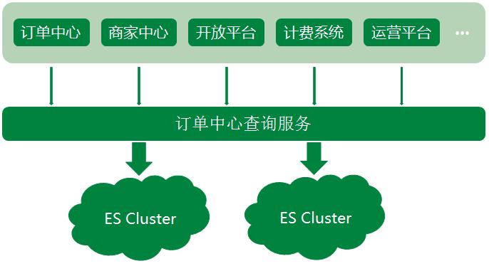Elasticsearch 在互联网公司大量真实的应用案例