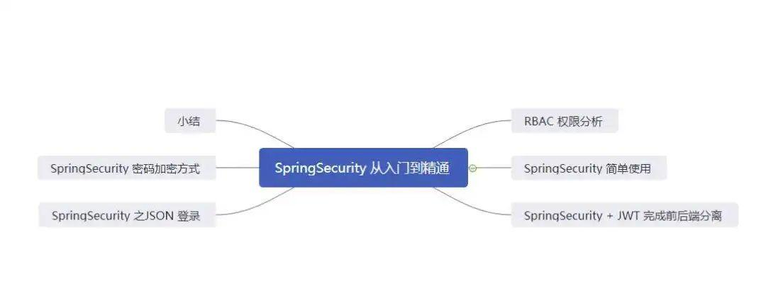 SpringSecurity + JWT 权限系统
