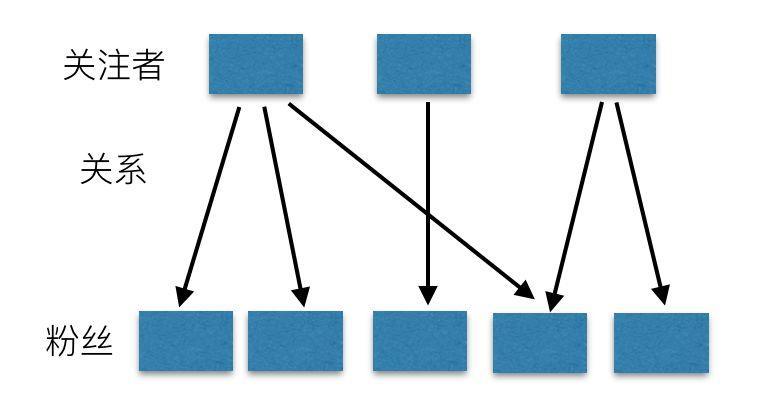 微博、知乎如何设计一个超级牛逼的 Feed 流系统?