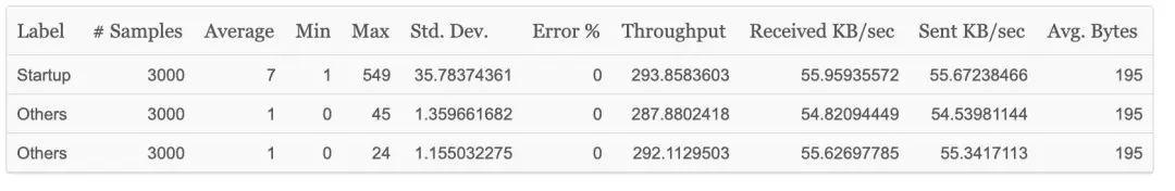 为什么很多SpringBoot开发者放弃了Tomcat,选择了Undertow?
