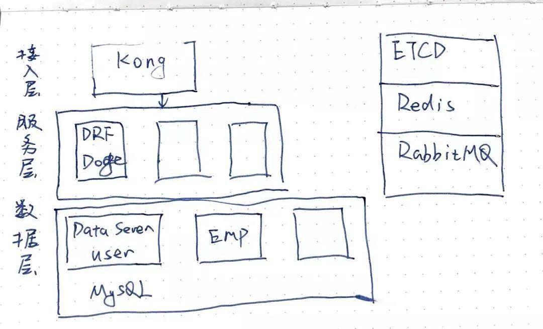 【经验分享】从0到1搭建后端架构的经历