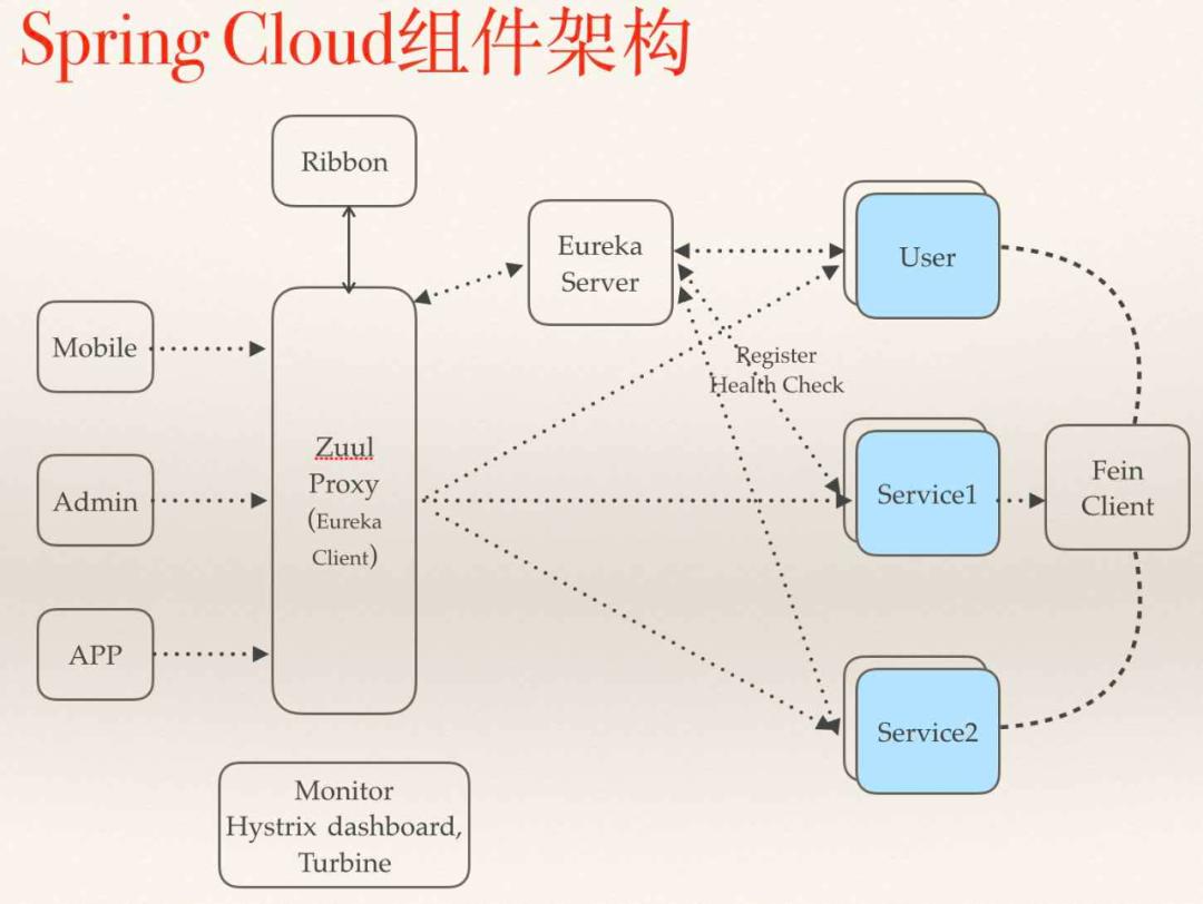 把 Spring Cloud 给拆了!详解每个组件的作用