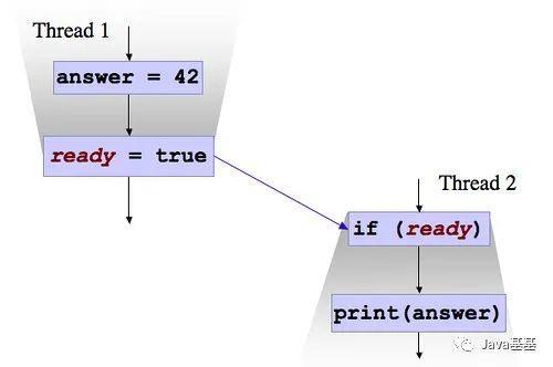 面试官:i++ 是线程安全的吗?