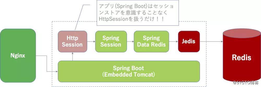 Spring Boot + Redis 处理 Session 共享