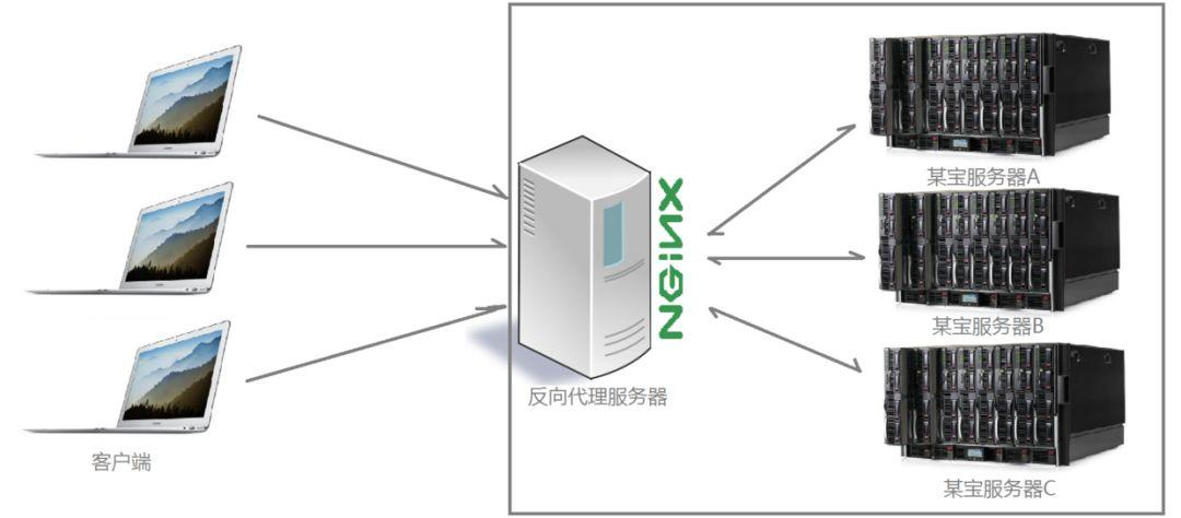 看完这篇,可以随意玩转Nginx