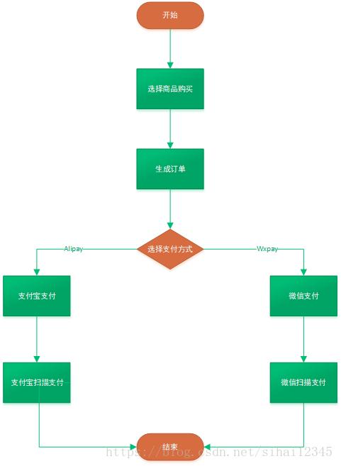 一份基于SSM框架实现的支付宝支付功能