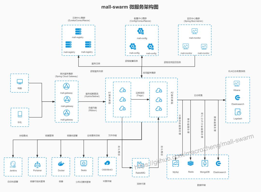 SpringBoot+MyBatis+docker电商项目,附带超详细的文档!