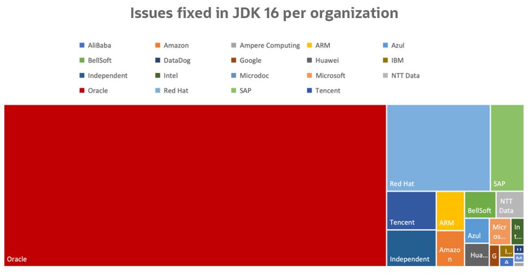 JDK 16 新特性,已发布!程序员:不想追了... ...