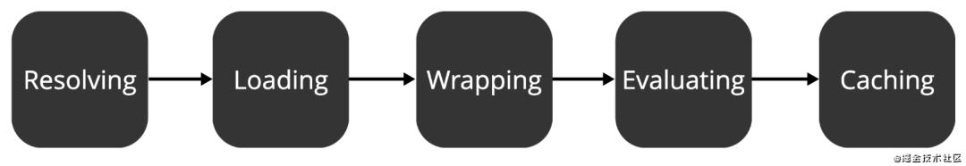 Node.js 模块化你所需要知道的事