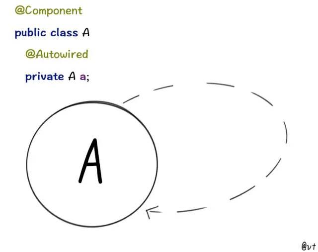 Java重点知识!图解 Spring 循环依赖