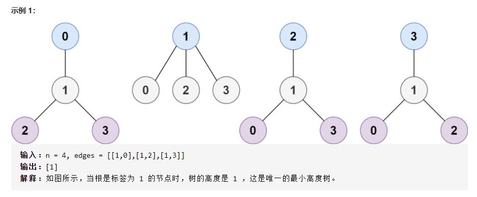 LeetCode刷题实战310:最小高度树